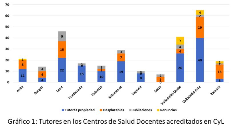 La SOCALEMFYC alerta del riesgo de perder al 60% de los tutores MIR de Medicina de Familia en Castilla y León